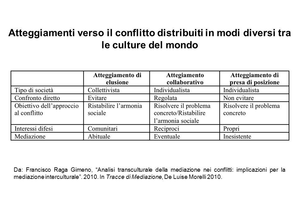 """Da: Francisco Raga Gimeno, """"Analisi transculturale della mediazione nei conflitti: implicazioni per la mediazione interculturale"""". 2010. In Tracce di"""