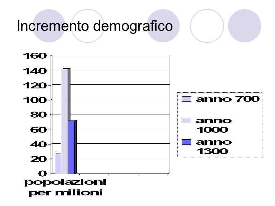 Incremento demografico