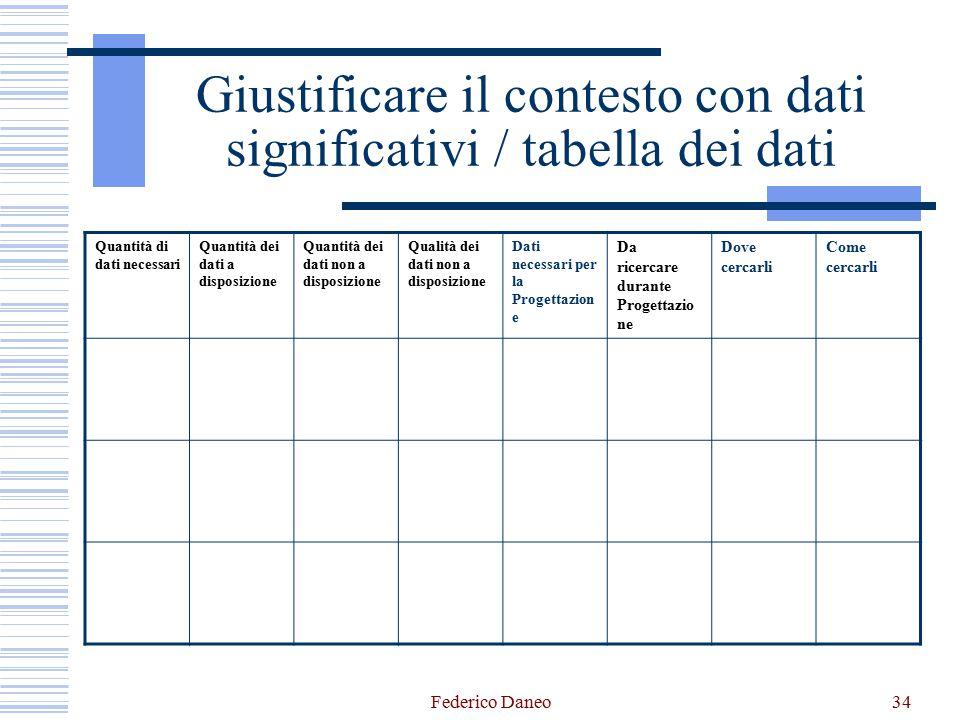 Federico Daneo34 Giustificare il contesto con dati significativi / tabella dei dati Quantità di dati necessari Quantità dei dati a disposizione Quanti
