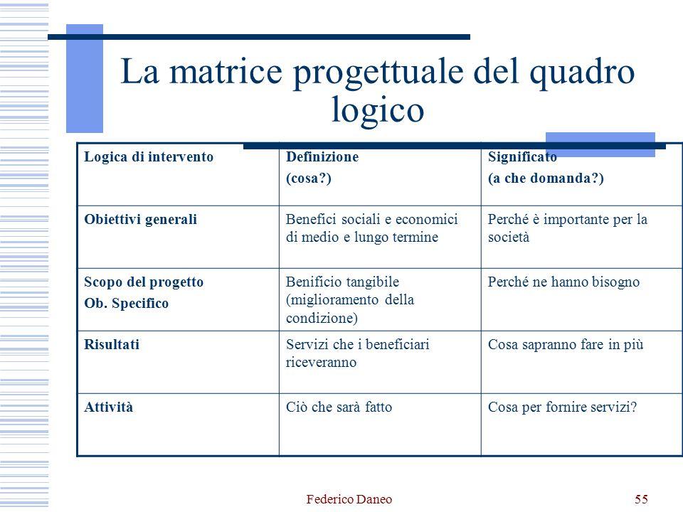 La matrice progettuale del quadro logico Logica di interventoDefinizione (cosa?) Significato (a che domanda?) Obiettivi generaliBenefici sociali e eco