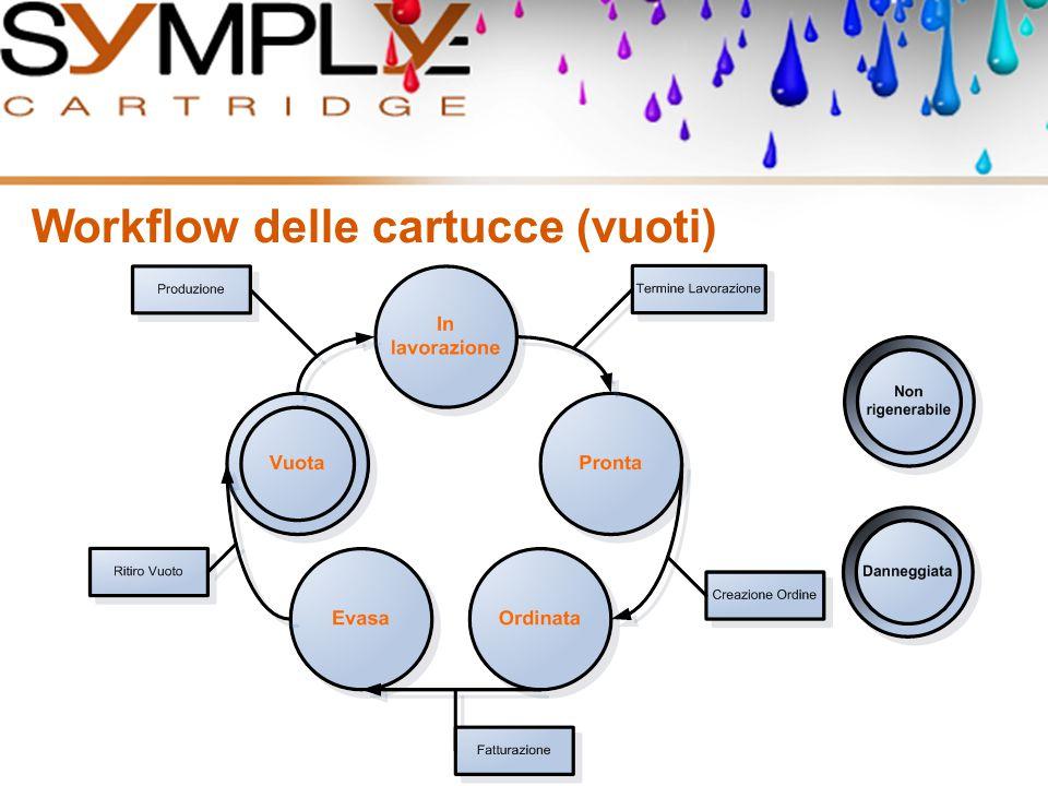 Workflow delle cartucce (vuoti)