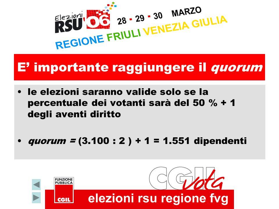 E' importante raggiungere il quorum le elezioni saranno valide solo se la percentuale dei votanti sarà del 50 % + 1 degli aventi diritto quorum = (3.100 : 2 ) + 1 = 1.551 dipendenti
