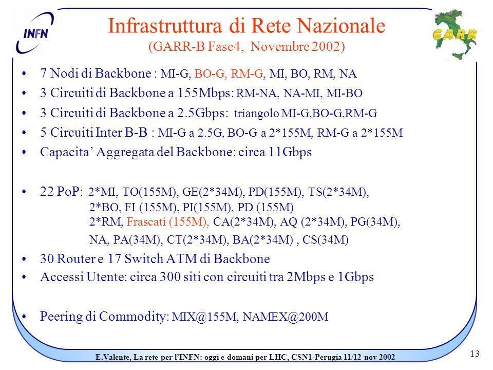 13 E.Valente, La rete per l'INFN: oggi e domani per LHC, CSN1-Perugia 11/12 nov 2002 Infrastruttura di Rete Nazionale (GARR-B Fase4, Novembre 2002) 7 Nodi di Backbone : MI-G, BO-G, RM-G, MI, BO, RM, NA 3 Circuiti di Backbone a 155Mbps: RM-NA, NA-MI, MI-BO 3 Circuiti di Backbone a 2.5Gbps: triangolo MI-G,BO-G,RM-G 5 Circuiti Inter B-B : MI-G a 2.5G, BO-G a 2*155M, RM-G a 2*155M Capacita' Aggregata del Backbone: circa 11Gbps 22 PoP: 2*MI, TO(155M), GE(2*34M), PD(155M), TS(2*34M), 2*BO, FI (155M), PI(155M), PD (155M) 2*RM, Frascati (155M), CA(2*34M), AQ (2*34M), PG(34M), NA, PA(34M), CT(2*34M), BA(2*34M), CS(34M) 30 Router e 17 Switch ATM di Backbone Accessi Utente: circa 300 siti con circuiti tra 2Mbps e 1Gbps Peering di Commodity: MIX@155M, NAMEX@200M