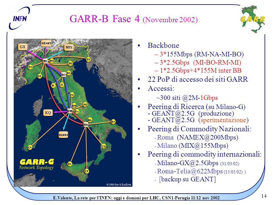 14 E.Valente, La rete per l'INFN: oggi e domani per LHC, CSN1-Perugia 11/12 nov 2002 GARR-B Fase 4 (Novembre 2002) Backbone – 3*155Mbps (RM-NA-MI-BO) – 3*2.5Gbps (MI-BO-RM-MI) – 1*2.5Gbps+4*155M inter BB 22 PoP di accesso dei siti GARR Accessi: ~300 siti @2M-1Gbps Peering di Ricerca ( su Milano-G) - GEANT@2.5G (produzione) - GEANT@2.5G (sperimentazione) Peering di Commodity Nazionali: - Roma (NAMEX@200Mbps) - Milano (MIX@155Mbps) Peering di commodity internazionali: - Milano-GX@2.5Gbps (31/03/02) - Roma-Telia@622Mbps (15/05/02) ) - [backup su GEANT]