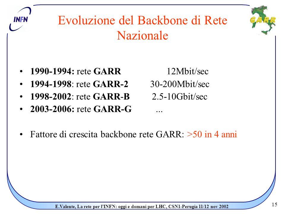 15 E.Valente, La rete per l'INFN: oggi e domani per LHC, CSN1-Perugia 11/12 nov 2002 1990-1994: rete GARR 12Mbit/sec 1994-1998: rete GARR-2 30-200Mbit/sec 1998-2002: rete GARR-B 2.5-10Gbit/sec 2003-2006: rete GARR-G...