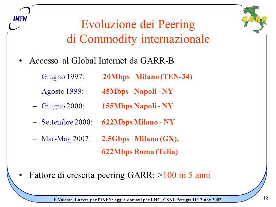 18 E.Valente, La rete per l'INFN: oggi e domani per LHC, CSN1-Perugia 11/12 nov 2002 Accesso al Global Internet da GARR-B –Giugno 1997: 20Mbps Milano (TEN-34) –Agosto 1999: 45Mbps Napoli - NY –Giugno 2000: 155Mbps Napoli - NY –Settembre 2000: 622Mbps Milano - NY –Mar-Mag 2002: 2.5Gbps Milano (GX), 622Mbps Roma (Telia) Fattore di crescita peering GARR: >100 in 5 anni Evoluzione dei Peering di Commodity internazionale