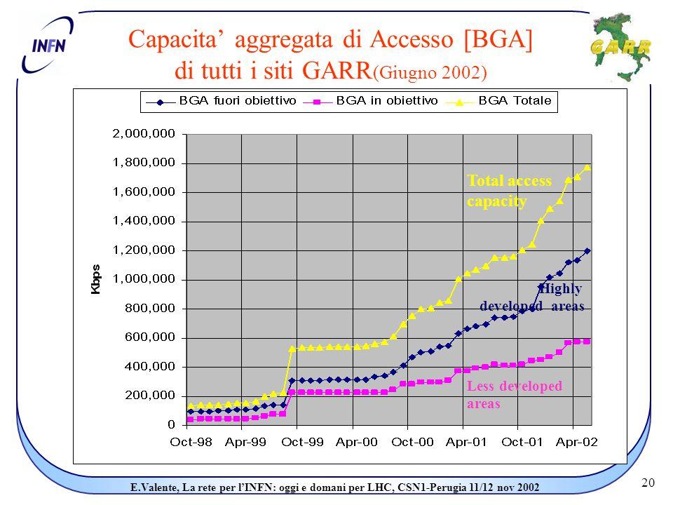 20 E.Valente, La rete per l'INFN: oggi e domani per LHC, CSN1-Perugia 11/12 nov 2002 Capacita' aggregata di Accesso [BGA] di tutti i siti GARR (Giugno 2002) Highly developed areas Less developed areas Total access capacity