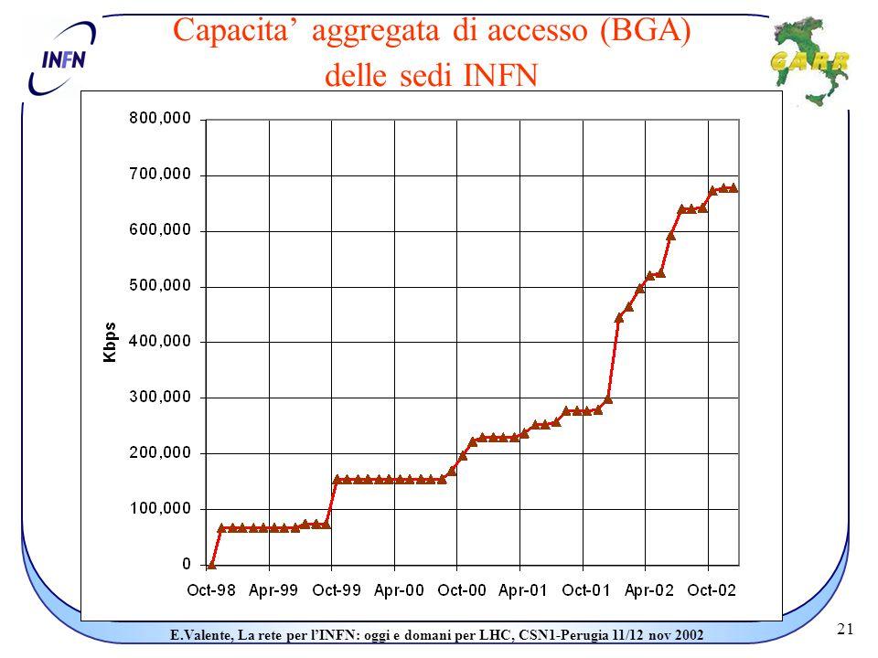 21 E.Valente, La rete per l'INFN: oggi e domani per LHC, CSN1-Perugia 11/12 nov 2002 Capacita' aggregata di accesso (BGA) delle sedi INFN