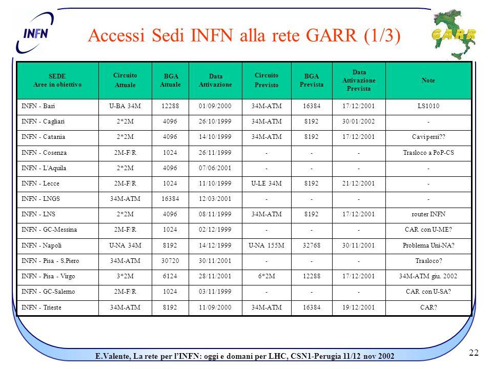 22 E.Valente, La rete per l'INFN: oggi e domani per LHC, CSN1-Perugia 11/12 nov 2002 Accessi Sedi INFN alla rete GARR (1/3)