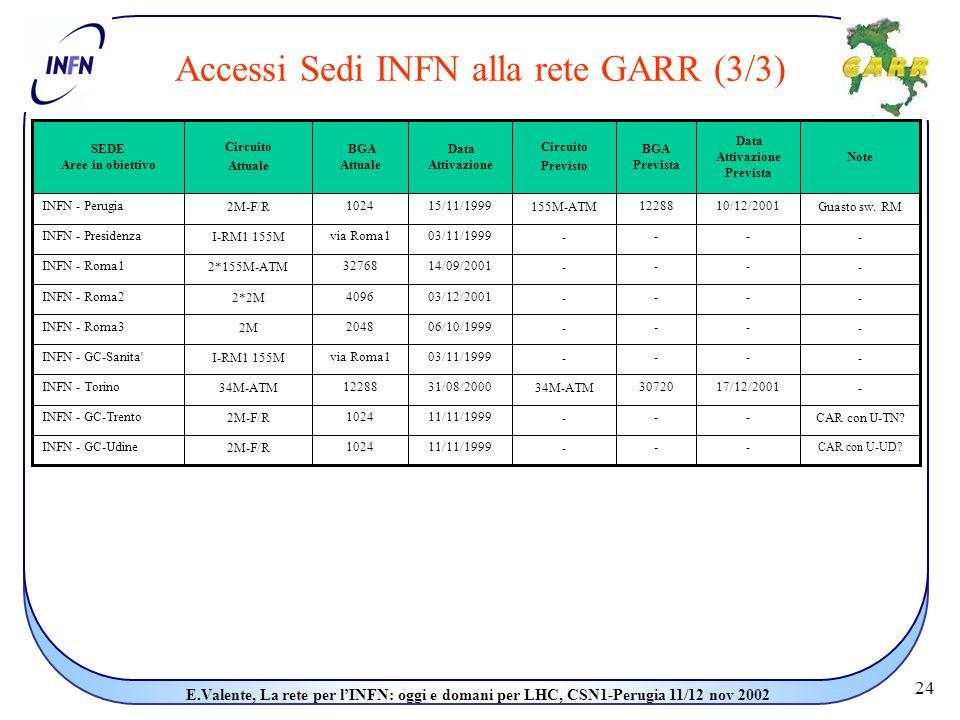 24 E.Valente, La rete per l'INFN: oggi e domani per LHC, CSN1-Perugia 11/12 nov 2002 Accessi Sedi INFN alla rete GARR (3/3)