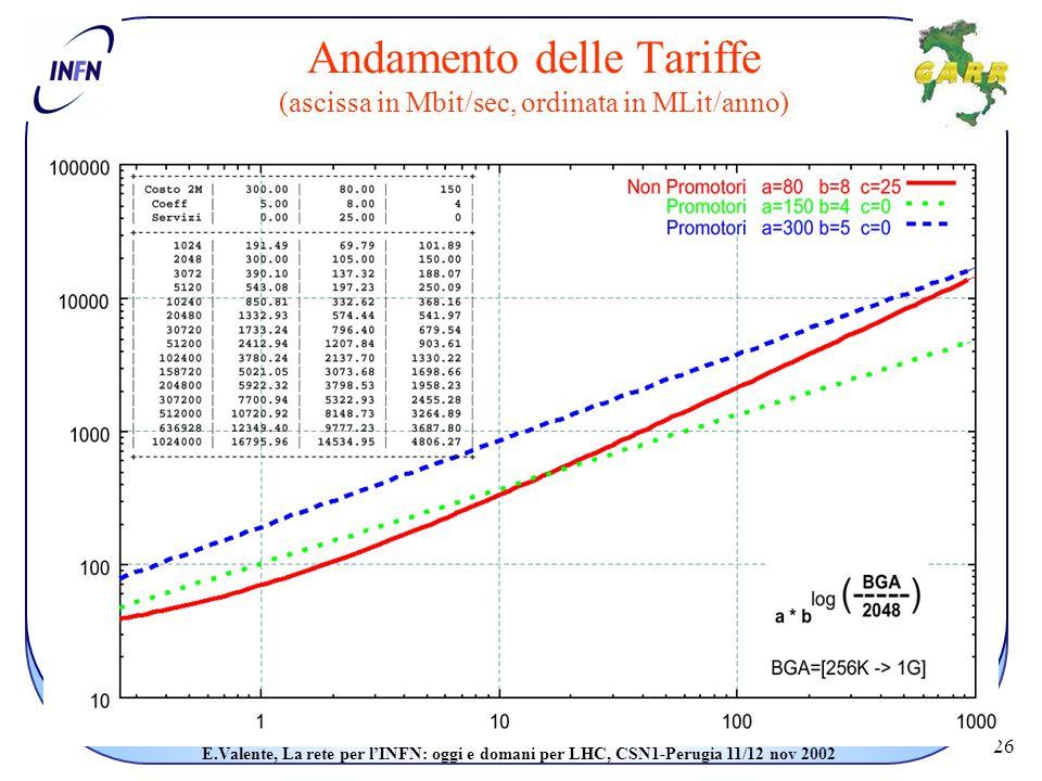 26 E.Valente, La rete per l'INFN: oggi e domani per LHC, CSN1-Perugia 11/12 nov 2002 Andamento delle Tariffe (ascissa in Mbit/sec, ordinata in MLit/anno)
