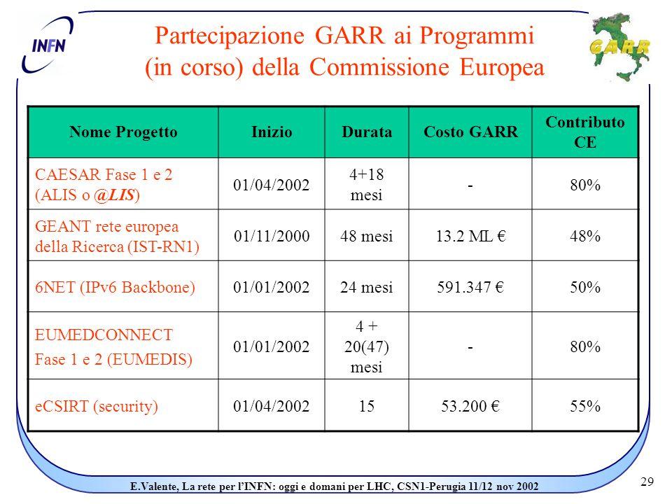 29 E.Valente, La rete per l'INFN: oggi e domani per LHC, CSN1-Perugia 11/12 nov 2002 Partecipazione GARR ai Programmi (in corso) della Commissione Europea Nome ProgettoInizioDurataCosto GARR Contributo CE CAESAR Fase 1 e 2 (ALIS o @LIS) 01/04/2002 4+18 mesi -80% GEANT rete europea della Ricerca (IST-RN1) 01/11/200048 mesi13.2 ML €48% 6NET (IPv6 Backbone)01/01/200224 mesi591.347 €50% EUMEDCONNECT Fase 1 e 2 (EUMEDIS) 01/01/2002 4 + 20(47) mesi -80% eCSIRT (security)01/04/20021553.200 €55%