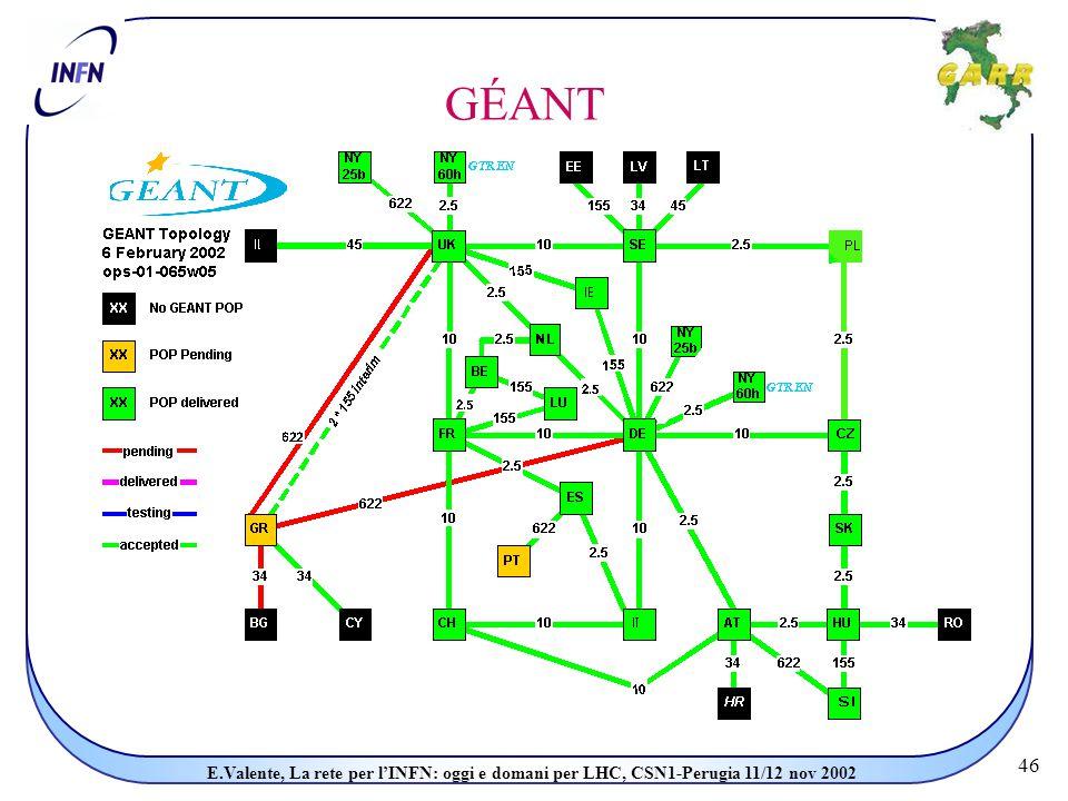 46 E.Valente, La rete per l'INFN: oggi e domani per LHC, CSN1-Perugia 11/12 nov 2002 GÉANT