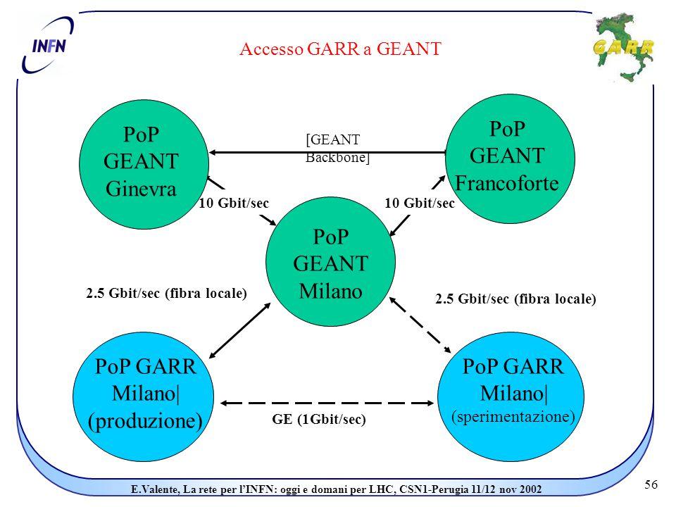 56 E.Valente, La rete per l'INFN: oggi e domani per LHC, CSN1-Perugia 11/12 nov 2002 Accesso GARR a GEANT [GEANT Backbone] 10 Gbit/sec 2.5 Gbit/sec (fibra locale) GE (1Gbit/sec) PoP GEANT Milano PoP GEANT Francoforte PoP GEANT Ginevra PoP GARR Milano| (sperimentazione) PoP GARR Milano| (produzione)