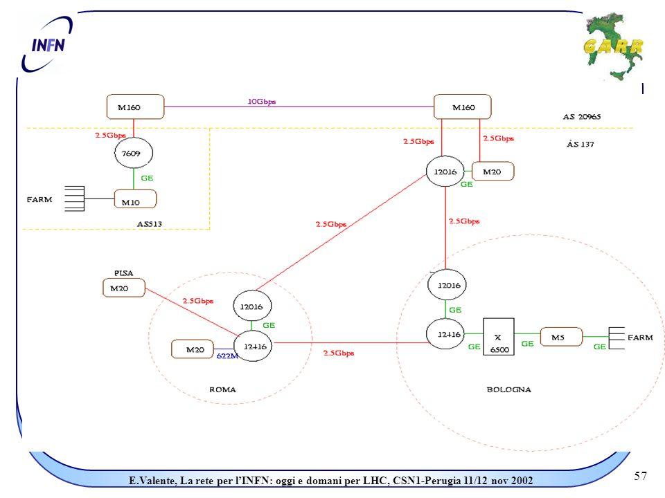57 E.Valente, La rete per l'INFN: oggi e domani per LHC, CSN1-Perugia 11/12 nov 2002