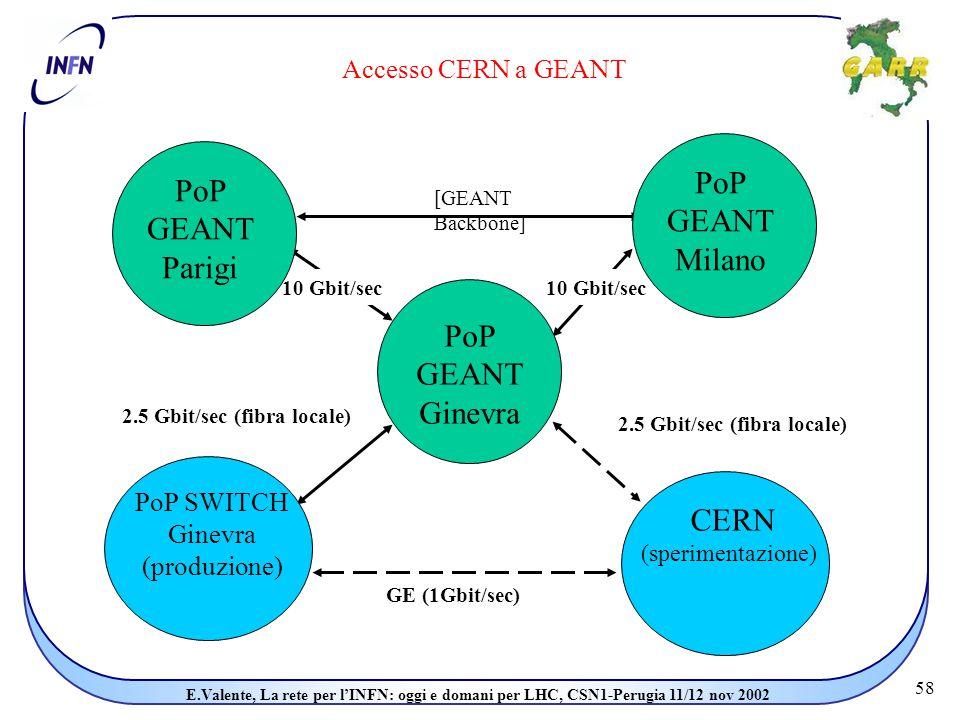58 E.Valente, La rete per l'INFN: oggi e domani per LHC, CSN1-Perugia 11/12 nov 2002 Accesso CERN a GEANT [GEANT Backbone] 10 Gbit/sec 2.5 Gbit/sec (fibra locale) GE (1Gbit/sec) PoP GEANT Ginevra PoP GEANT Milano PoP GEANT Parigi CERN (sperimentazione) PoP SWITCH Ginevra (produzione)