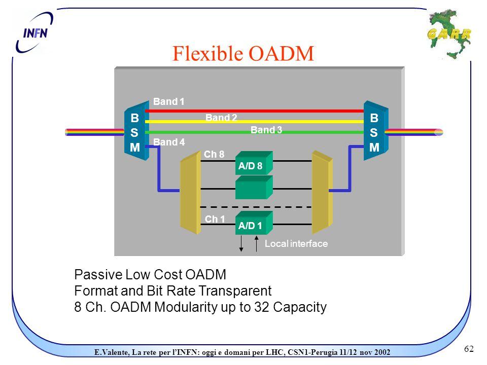 62 E.Valente, La rete per l'INFN: oggi e domani per LHC, CSN1-Perugia 11/12 nov 2002 Flexible OADM Passive Low Cost OADM Format and Bit Rate Transparent 8 Ch.