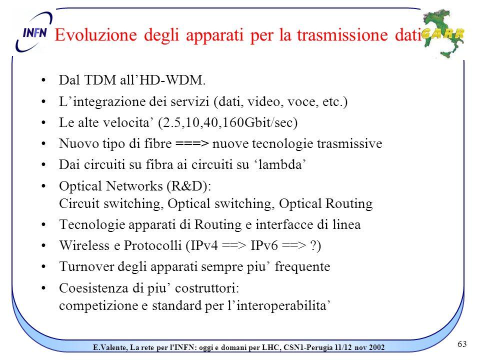 63 E.Valente, La rete per l'INFN: oggi e domani per LHC, CSN1-Perugia 11/12 nov 2002 Evoluzione degli apparati per la trasmissione dati Dal TDM all'HD-WDM.
