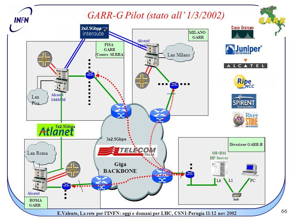 66 E.Valente, La rete per l'INFN: oggi e domani per LHC, CSN1-Perugia 11/12 nov 2002 Alcatel 1660SM PISAGARR (Centro SERRA) Alcatel 1660SM MILANOGARR Direzione GARR-B Alcatel 1660SM GARR-G Pilot (stato all' 1/3/2002) Lan Milano Lan Pisa SH+RM HP Server PC L0 Lan Roma ROMAGARR L1 hub 1x2.5Gbps 2x2.5Gbps Giga BACKBONE 3x2.5Gbps
