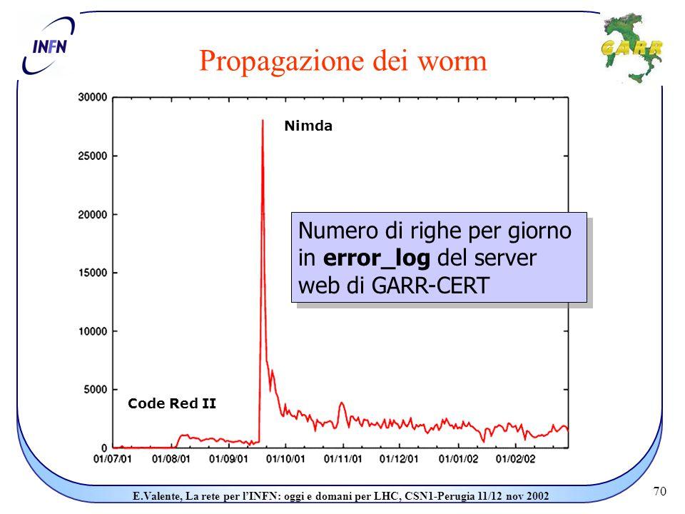 70 E.Valente, La rete per l'INFN: oggi e domani per LHC, CSN1-Perugia 11/12 nov 2002 Propagazione dei worm Nimda Code Red II Numero di righe per giorno in error_log del server web di GARR-CERT