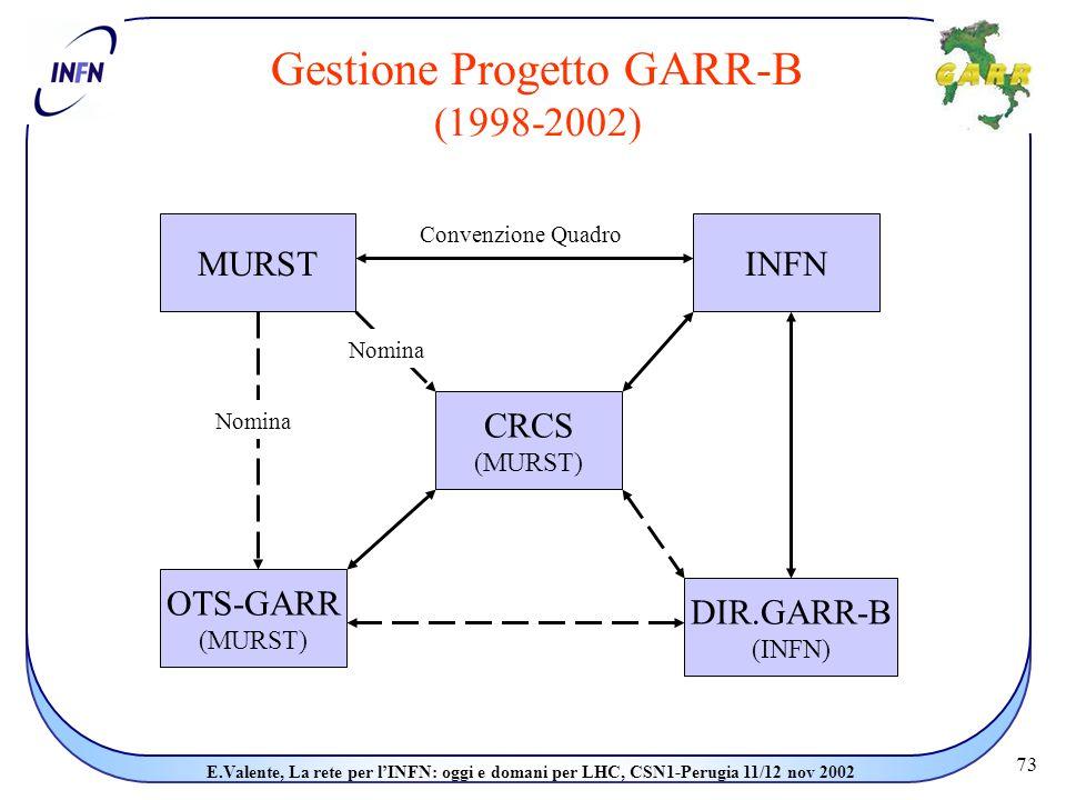 73 E.Valente, La rete per l'INFN: oggi e domani per LHC, CSN1-Perugia 11/12 nov 2002 Gestione Progetto GARR-B (1998-2002) MURSTINFN CRCS (MURST) OTS-GARR (MURST) DIR.GARR-B (INFN) Convenzione Quadro Nomina