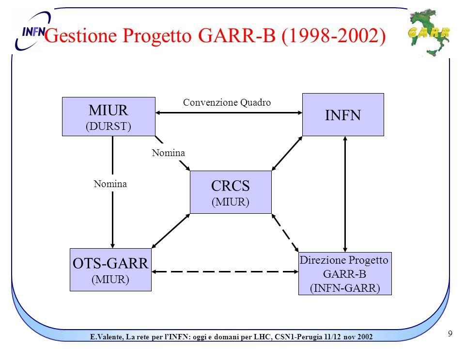 9 E.Valente, La rete per l'INFN: oggi e domani per LHC, CSN1-Perugia 11/12 nov 2002 Gestione Progetto GARR-B (1998-2002) MIUR (DURST) INFN CRCS (MIUR) OTS-GARR (MIUR) Direzione Progetto GARR-B (INFN-GARR) Convenzione Quadro Nomina