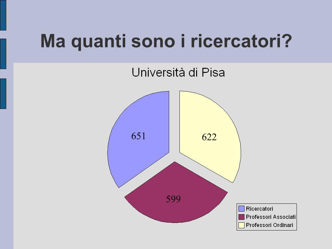 Ma quanti sono i ricercatori 651 599 622