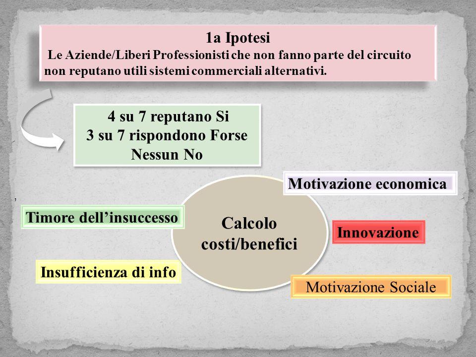 , 1a Ipotesi Le Aziende/Liberi Professionisti che non fanno parte del circuito non reputano utili sistemi commerciali alternativi.