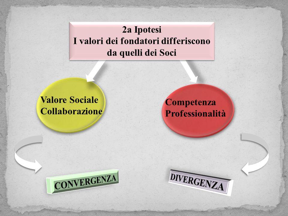 Valore Sociale Collaborazione Competenza Professionalità 2a Ipotesi I valori dei fondatori differiscono da quelli dei Soci 2a Ipotesi I valori dei fondatori differiscono da quelli dei Soci
