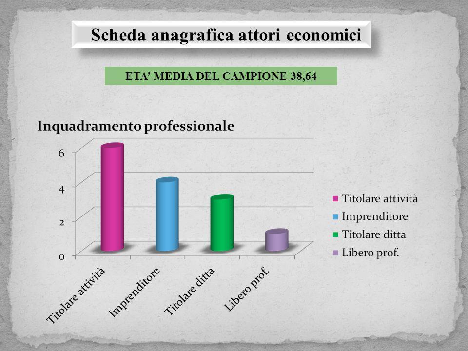 Scheda anagrafica attori economici ETA' MEDIA DEL CAMPIONE 38,64