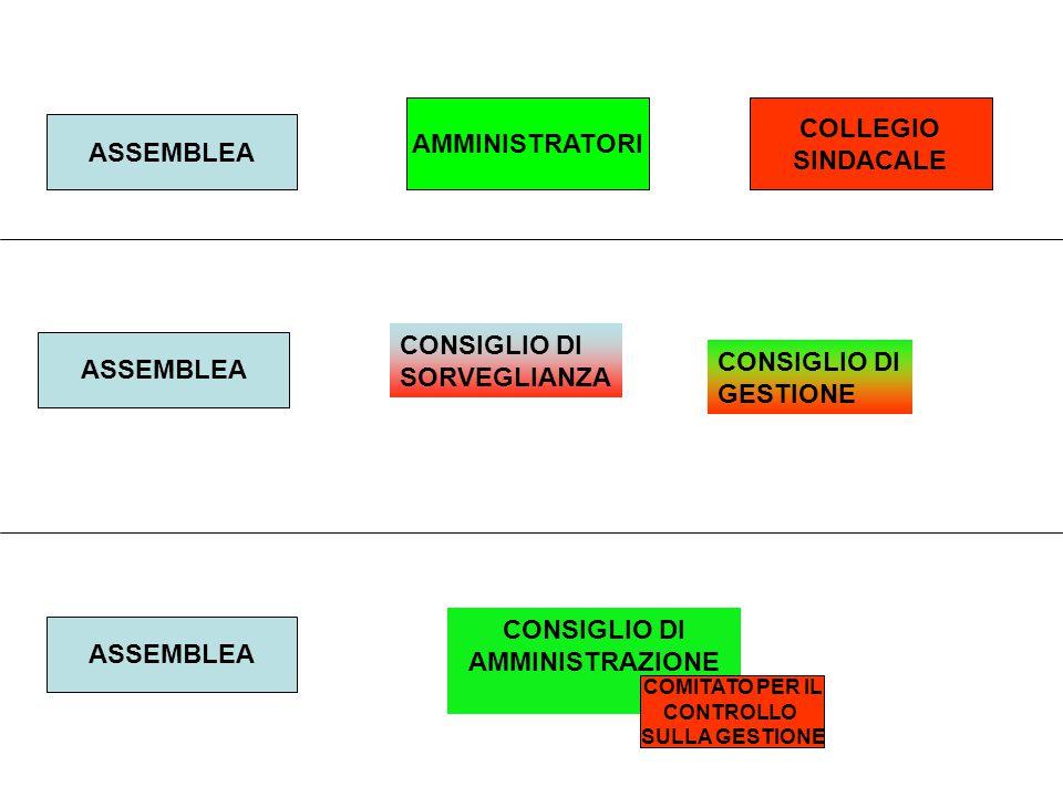 AMMINISTRATORI COLLEGIO SINDACALE CONSIGLIO DI SORVEGLIANZA CONSIGLIO DI GESTIONE CONSIGLIO DI AMMINISTRAZIONE COMITATO PER IL CONTROLLO SULLA GESTIONE ASSEMBLEA
