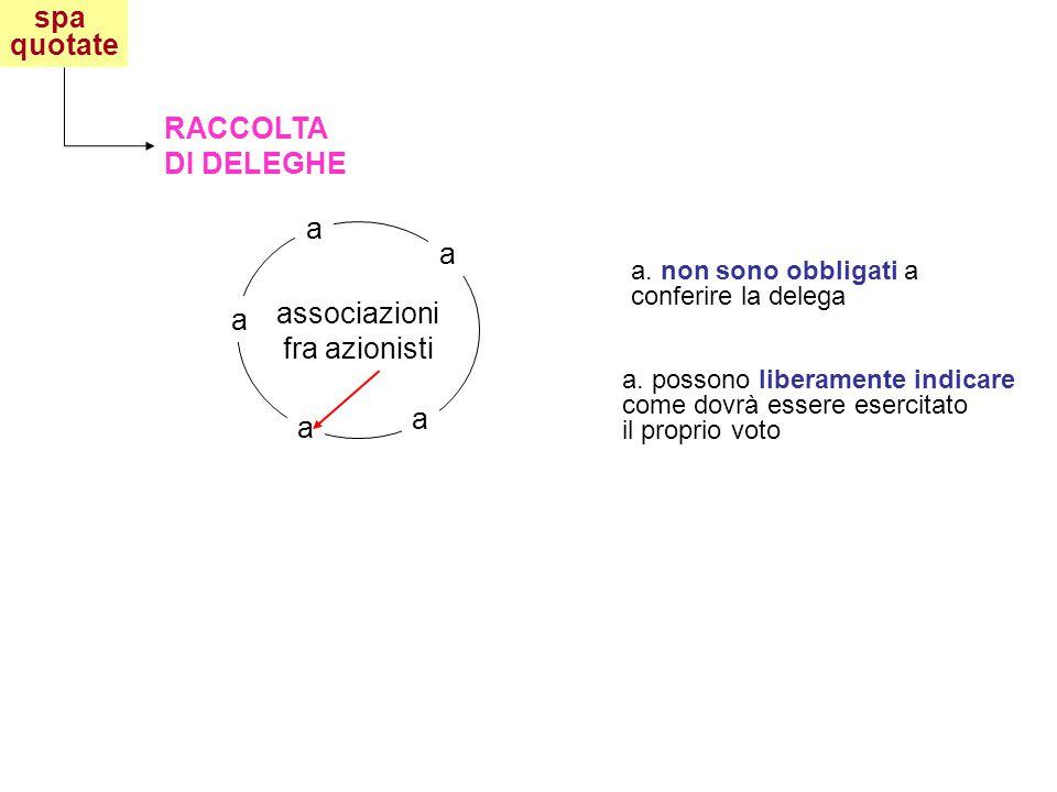 spa quotate RACCOLTA DI DELEGHE associazioni fra azionisti a a a a a a.
