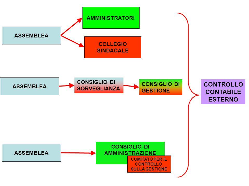 AMMINISTRATORI COLLEGIO SINDACALE CONSIGLIO DI SORVEGLIANZA CONSIGLIO DI GESTIONE CONSIGLIO DI AMMINISTRAZIONE COMITATO PER IL CONTROLLO SULLA GESTIONE ASSEMBLEA CONTROLLO CONTABILE ESTERNO