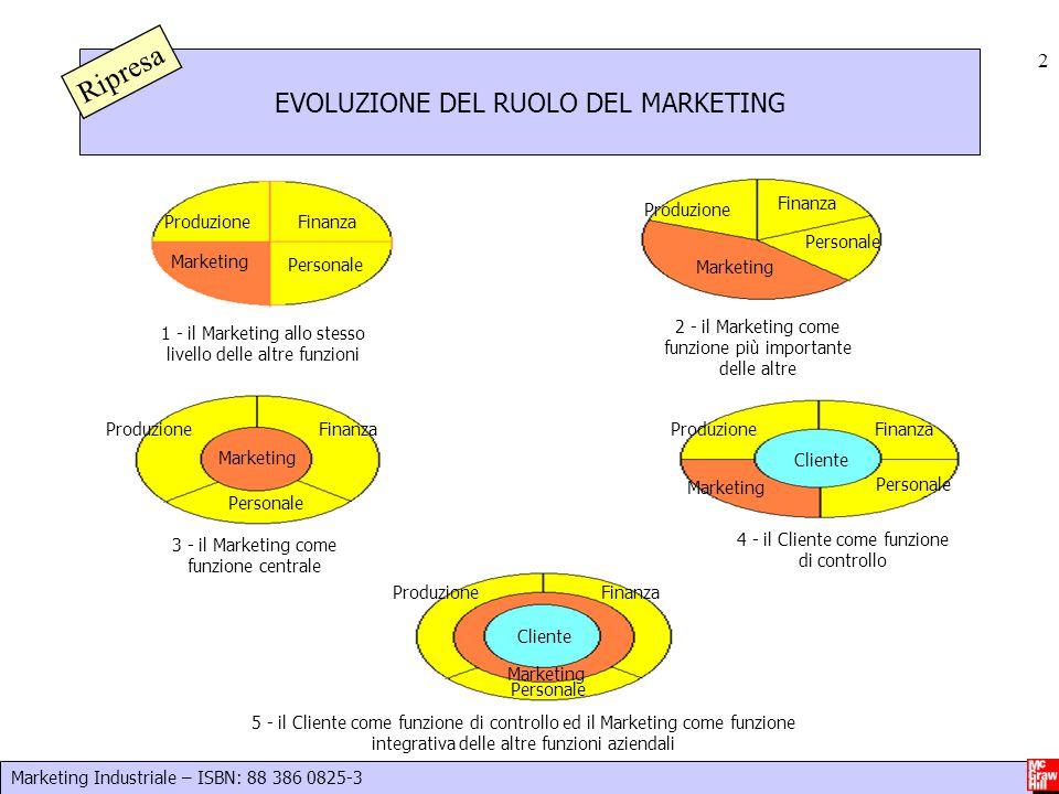 Marketing Industriale – ISBN: 88 386 0825-3 2 EVOLUZIONE DEL RUOLO DEL MARKETING Marketing Produzione Personale Finanza Marketing Produzione Finanza P