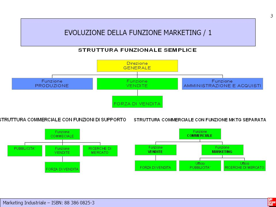 Marketing Industriale – ISBN: 88 386 0825-3 4 EVOLUZIONE DELLA FUNZIONE MARKETING / 2