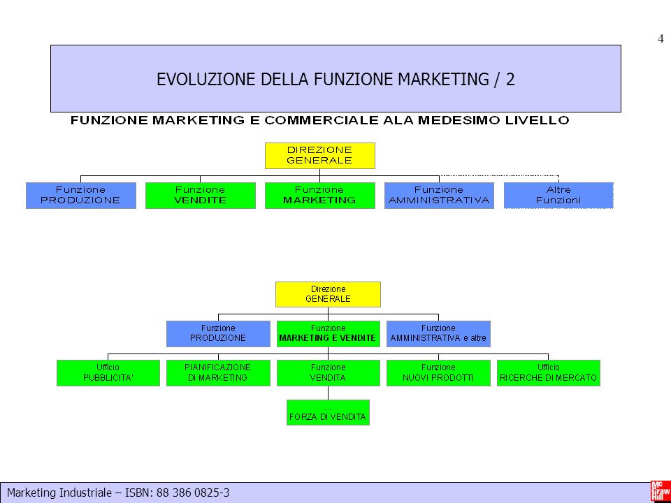 Marketing Industriale – ISBN: 88 386 0825-3 4 EVOLUZIONE DELLA FUNZIONE MARKETING / 2