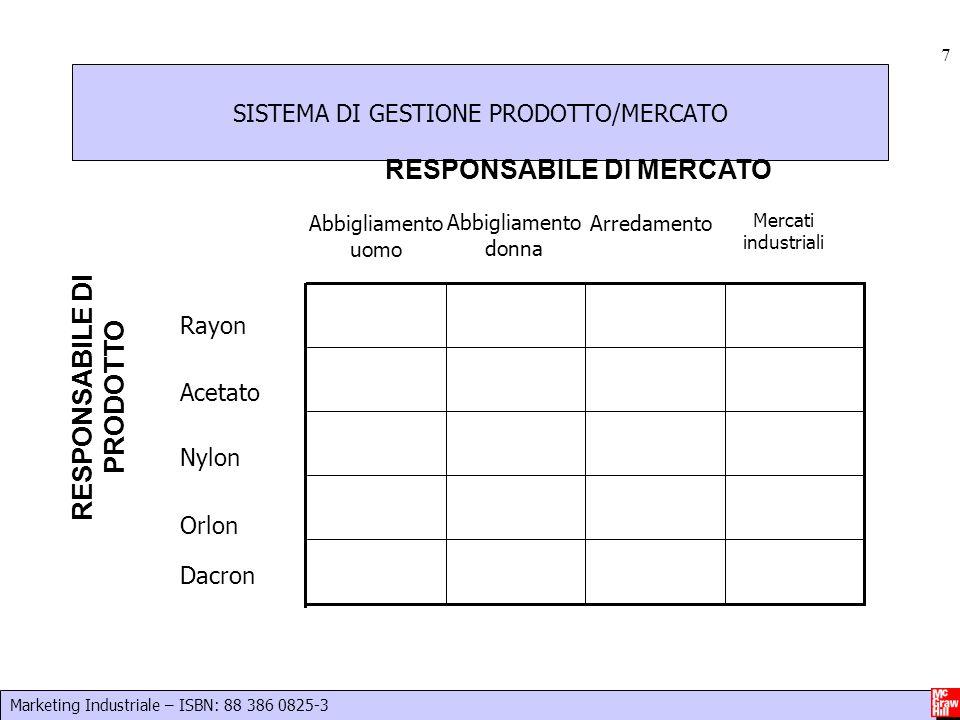 Marketing Industriale – ISBN: 88 386 0825-3 7 SISTEMA DI GESTIONE PRODOTTO/MERCATO Rayon Acetato Nylon Orlon Dacron Abbigliamento uomo Arredamento Mer
