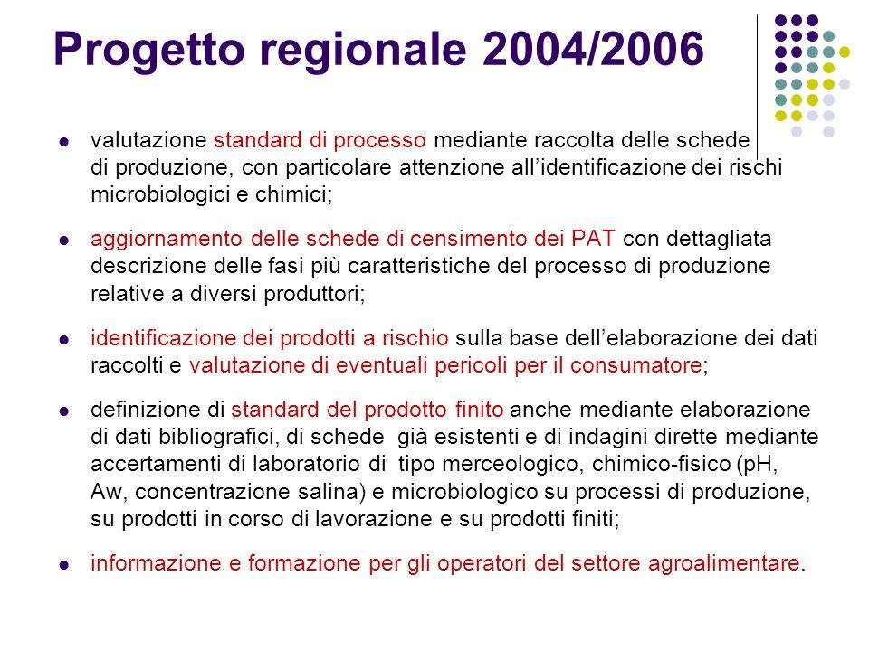 Progetto regionale 2004/2006 valutazione standard di processo mediante raccolta delle schede di produzione, con particolare attenzione all'identificaz