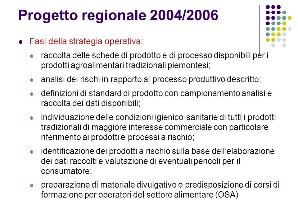 Progetto regionale 2004/2006 Fasi della strategia operativa: raccolta delle schede di prodotto e di processo disponibili per i prodotti agroalimentari