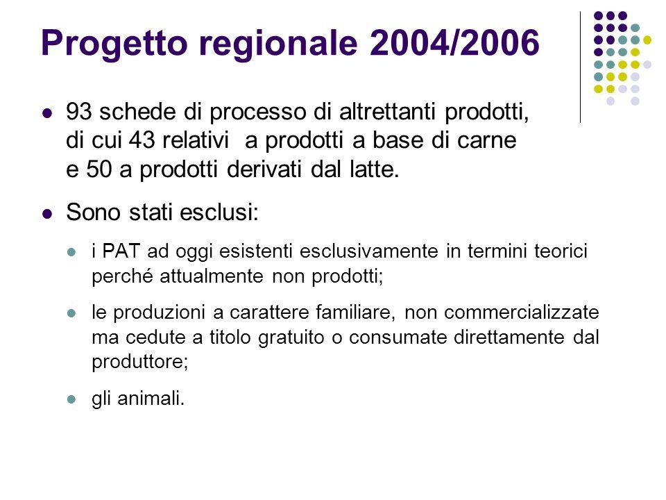 Progetto regionale 2004/2006 93 schede di processo di altrettanti prodotti, di cui 43 relativi a prodotti a base di carne e 50 a prodotti derivati dal