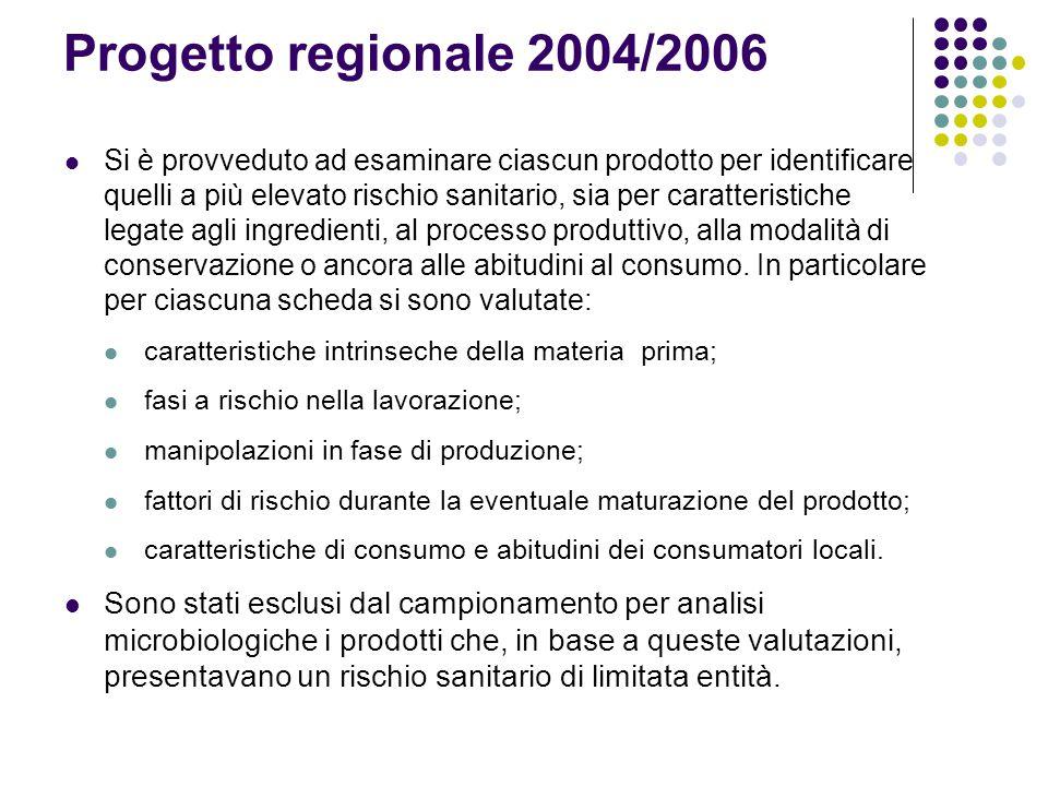 Progetto regionale 2004/2006 Si è provveduto ad esaminare ciascun prodotto per identificare quelli a più elevato rischio sanitario, sia per caratteris