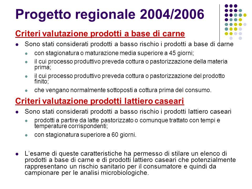 Progetto regionale 2004/2006 Criteri valutazione prodotti a base di carne Sono stati considerati prodotti a basso rischio i prodotti a base di carne c