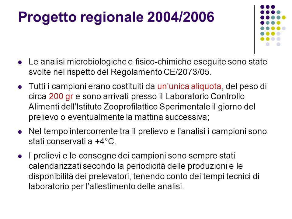 Progetto regionale 2004/2006 Le analisi microbiologiche e fisico-chimiche eseguite sono state svolte nel rispetto del Regolamento CE/2073/05. Tutti i