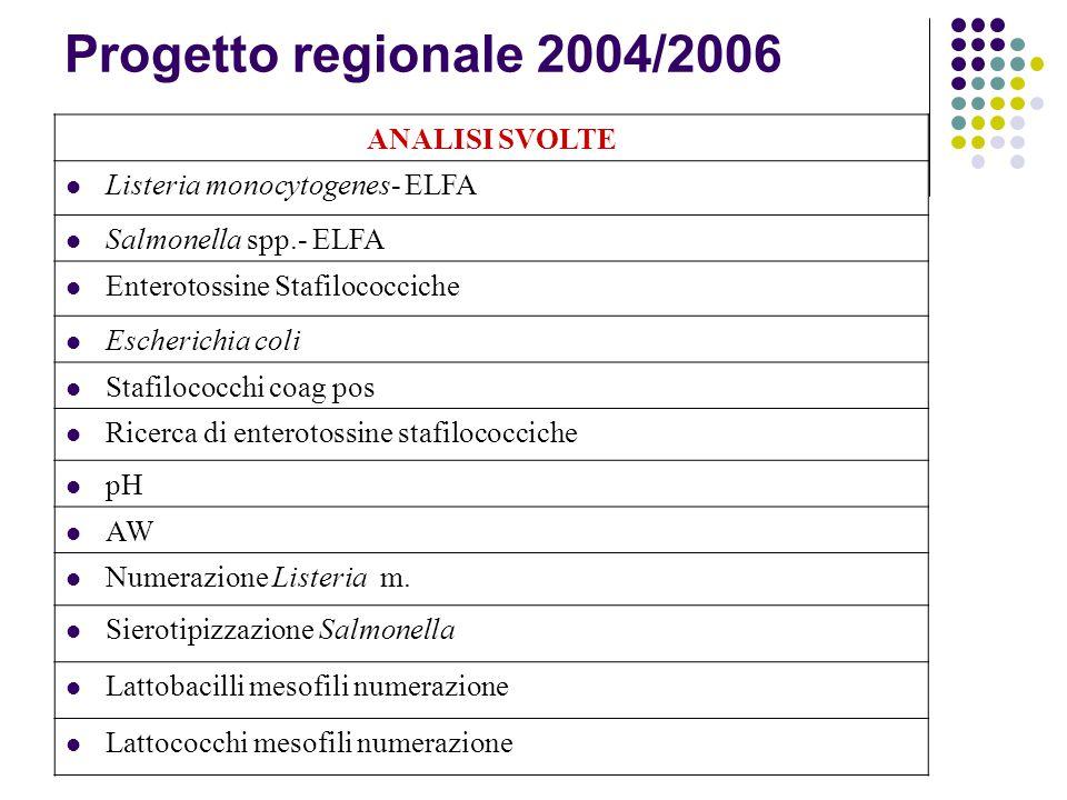 Progetto regionale 2004/2006 ANALISI SVOLTE Listeria monocytogenes- ELFA Salmonella spp.- ELFA Enterotossine Stafilococciche Escherichia coli Stafiloc