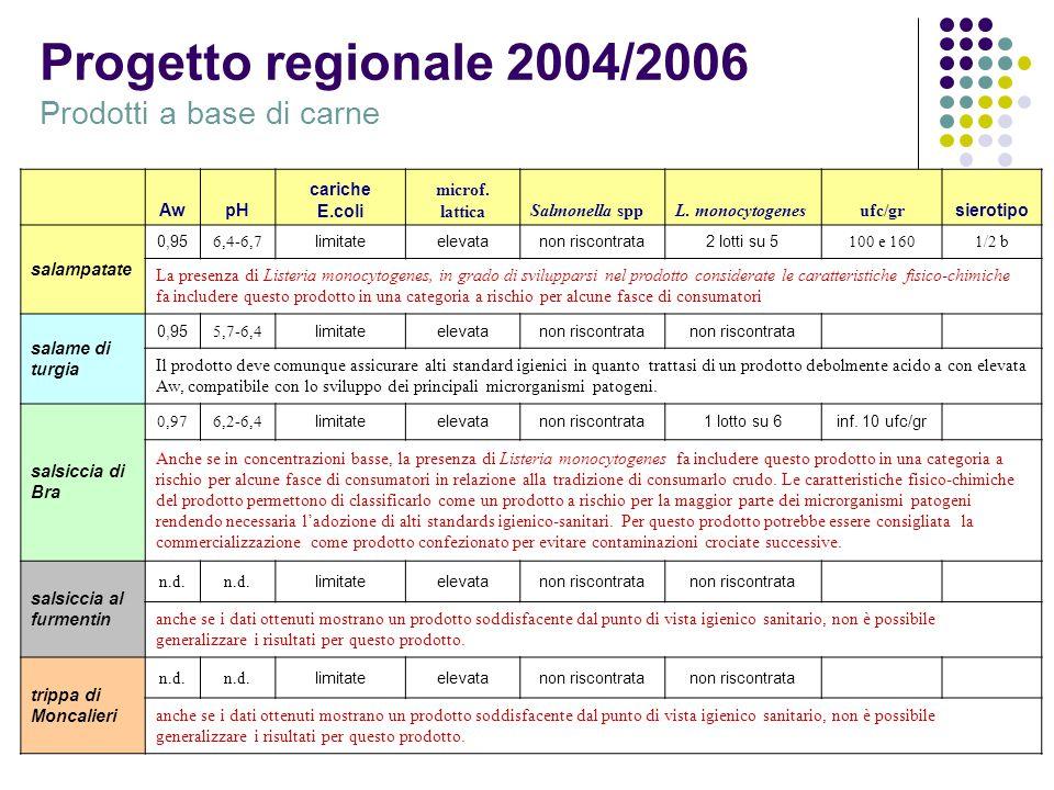 Progetto regionale 2004/2006 Prodotti a base di carne AwpH cariche E.coli microf. latticaSalmonella sppL. monocytogenesufc/gr sierotipo salampatate 0,