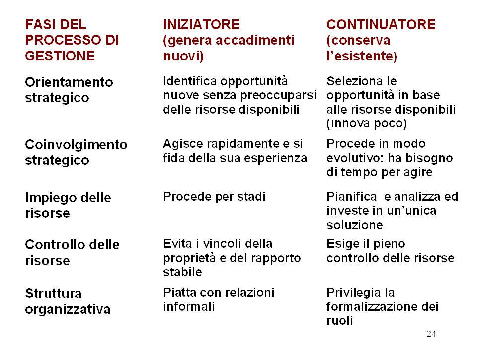 23 MODELLO DI STEVENSON Identifica la natura dei comportamenti imprenditivo e amministrativo Non esiste un unico modello, ma una gamma di compor- tame