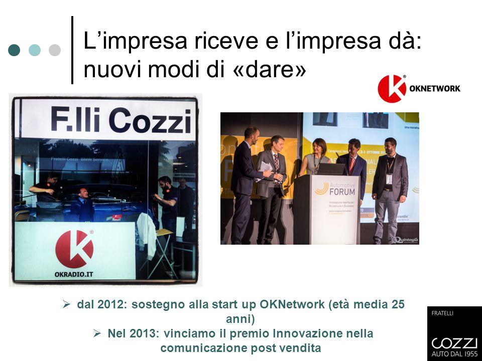  dal 2012: sostegno alla start up OKNetwork (età media 25 anni)  Nel 2013: vinciamo il premio Innovazione nella comunicazione post vendita L'impresa