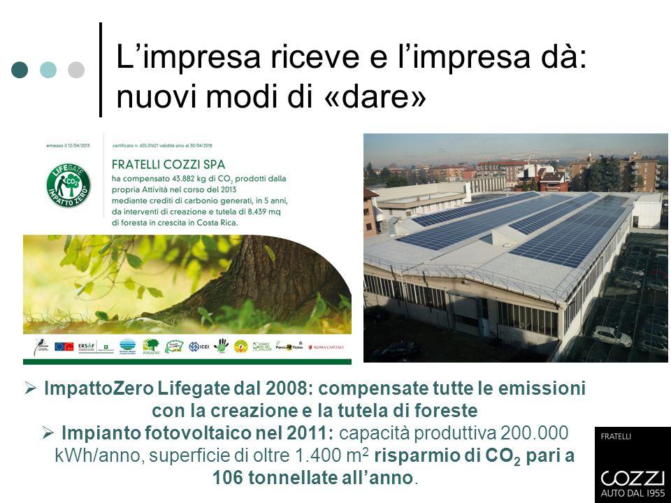 L'impresa riceve e l'impresa dà: nuovi modi di «dare»  ImpattoZero Lifegate dal 2008: compensate tutte le emissioni con la creazione e la tutela di f