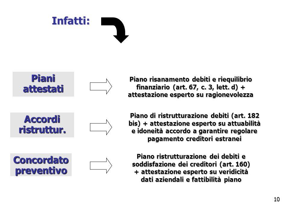 Infatti: Piano ristrutturazione dei debiti e soddisfazione dei creditori (art.