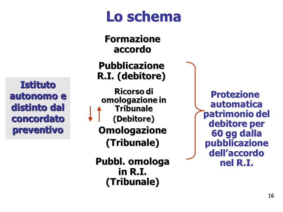 Lo schema Formazione accordo Pubblicazione R.I.